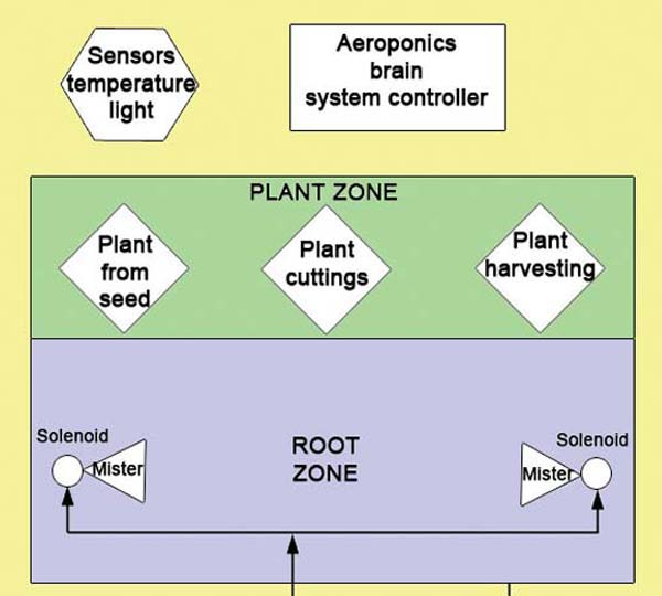aeroponics diy design and build your own aeroponics system