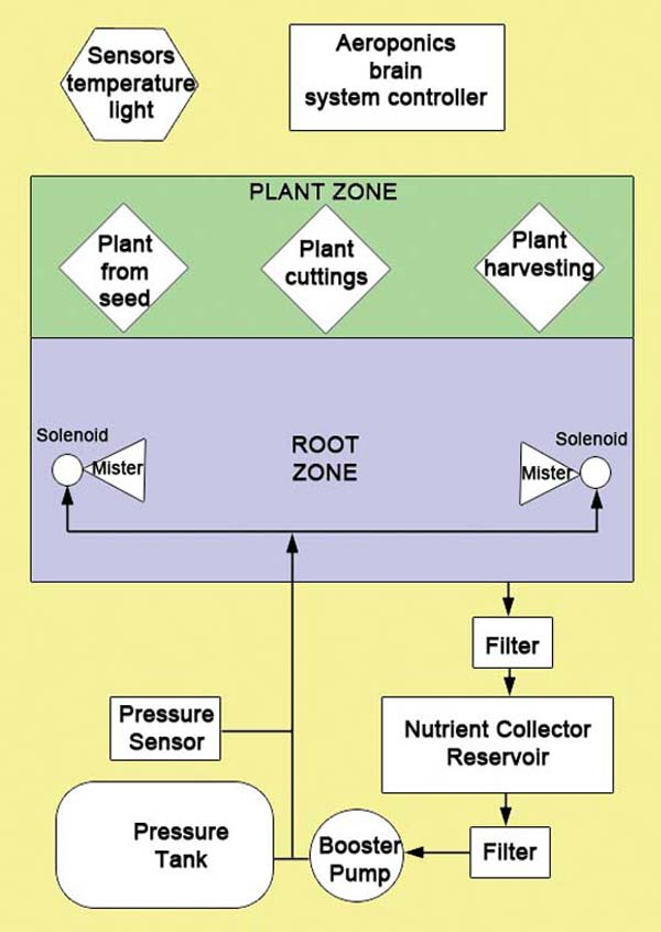 High Pressure Aeroponic System Flowchart – Block Diagram