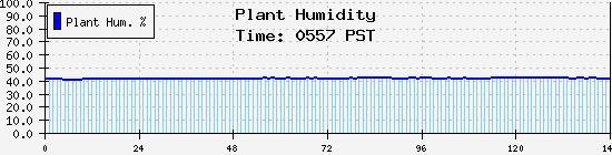 Aerogarden plant root zone plots