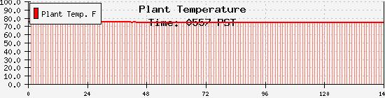 Aerogarden plant zone plots