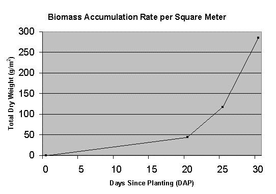 nasa biomass